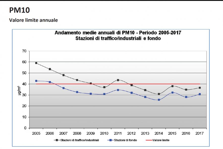 """Qualità dell'aria. Bottacin: """"Il Veneto ha avviato misure concrete e il valore medio degli inquinanti cala. Sindaci disinformati ed Europa schizofrenica"""""""