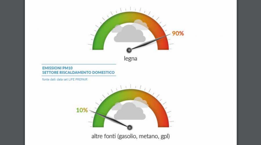 Oltre il 90% del PM10 generato dal settore riscaldamento domestico deriva dai piccoli apparecchi a legna