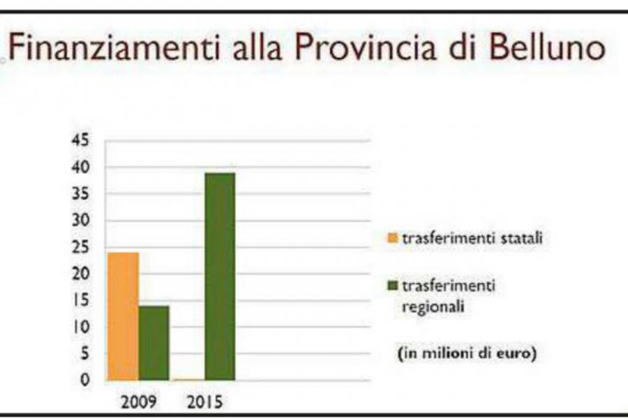 """Bottacin: """"mentre il PD bellunese chiacchiera, la Regione ha salvato la Provincia"""""""